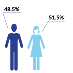 Male-Female-2