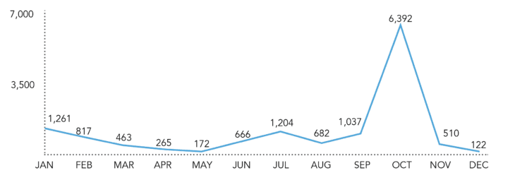 Email list growth chart