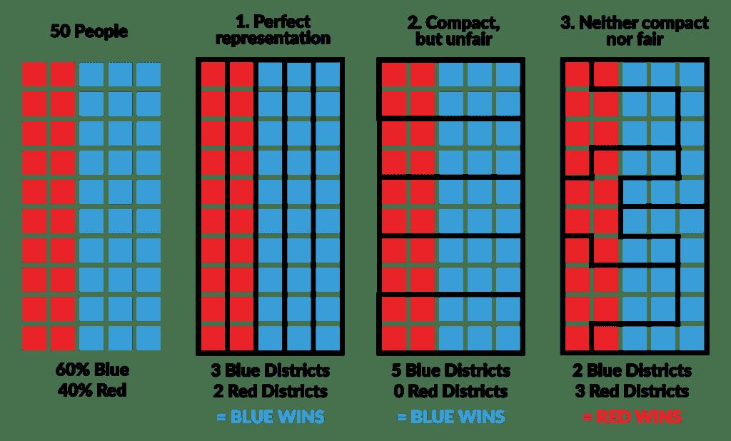 Gerrymandering: Explained 3 Ways