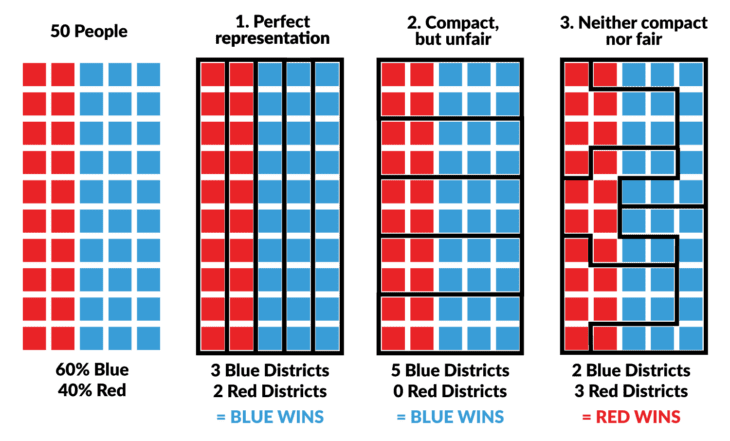 Gerrymandering: Explained 3 Ways
