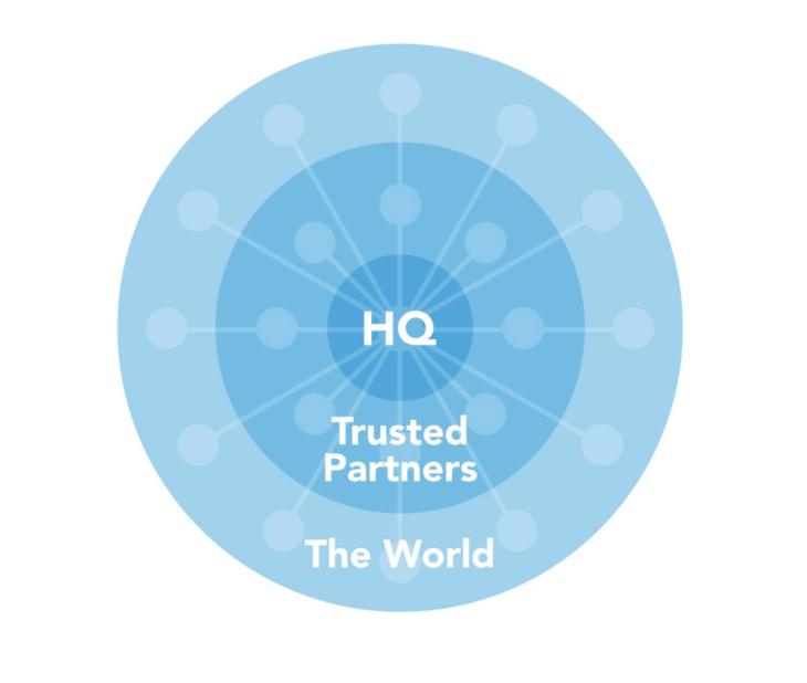 Wheel of Trust