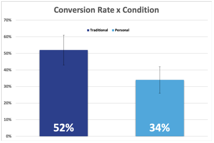 Conversion Rate x Condition