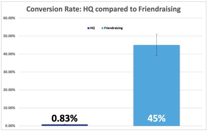 Conversion Rate: HQ compared to friendraising