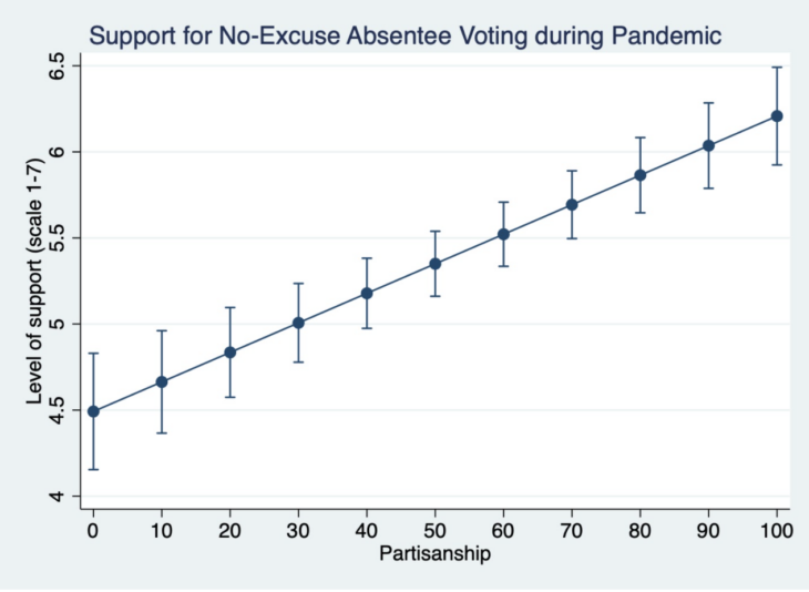 An example of support for one of the voting methods tested by partisanship.